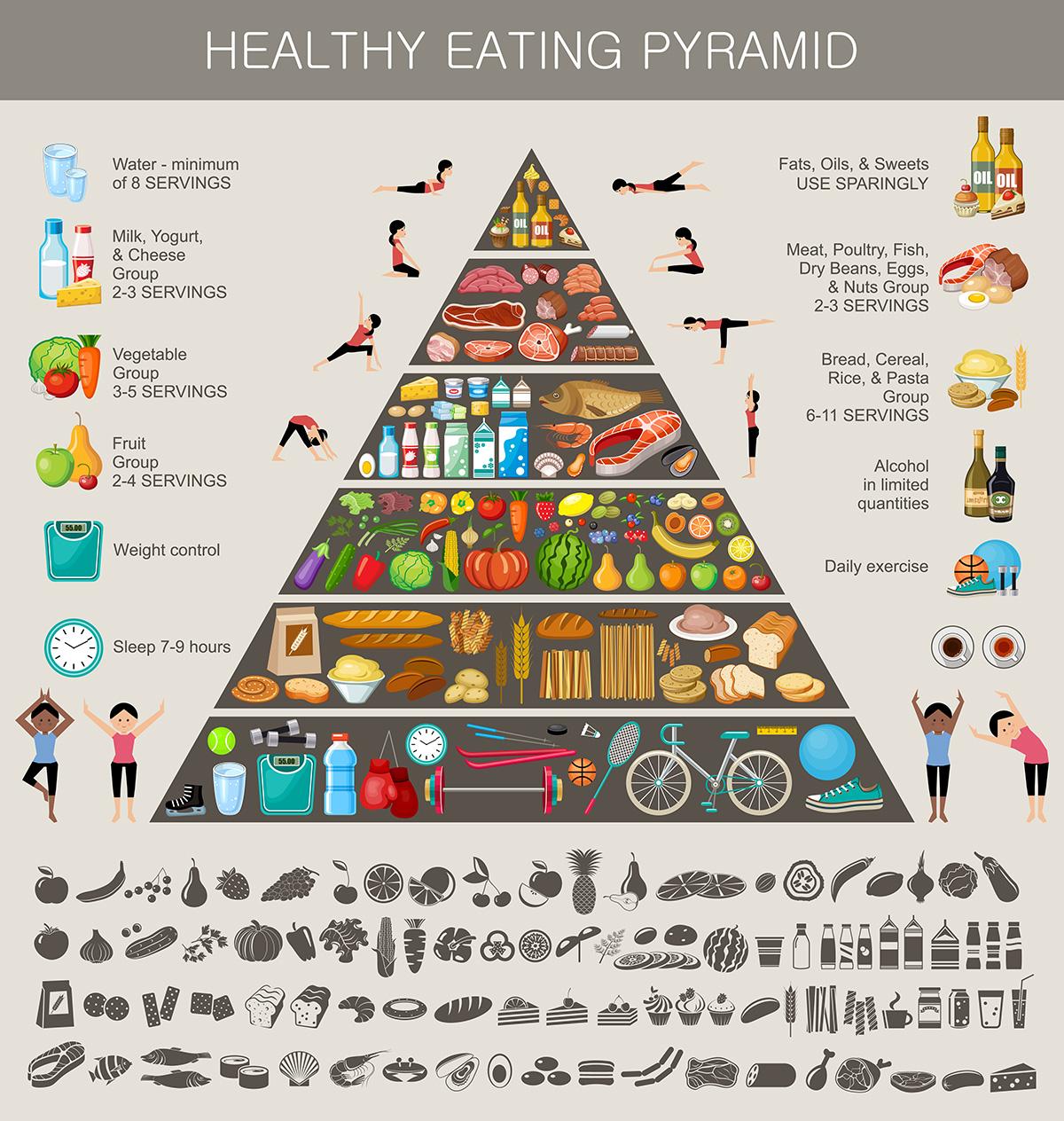 Miramar Chiropractor Health Pyramid